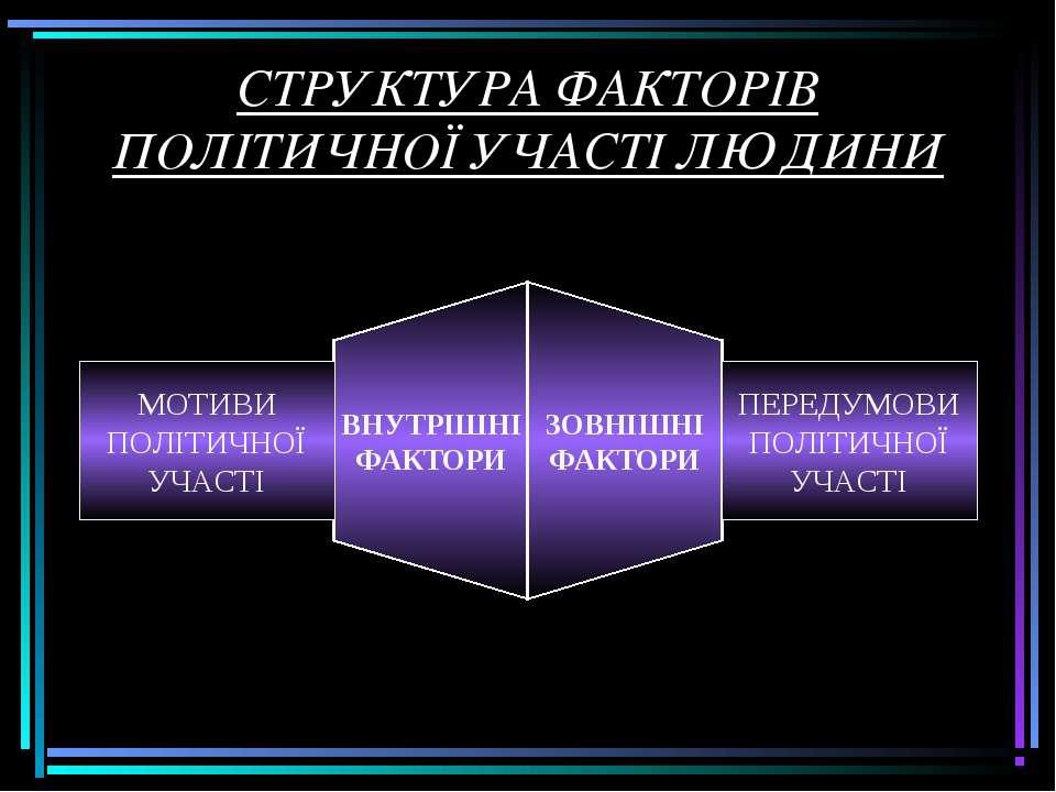 СТРУКТУРА ФАКТОРІВ ПОЛІТИЧНОЇ УЧАСТІ ЛЮДИНИ
