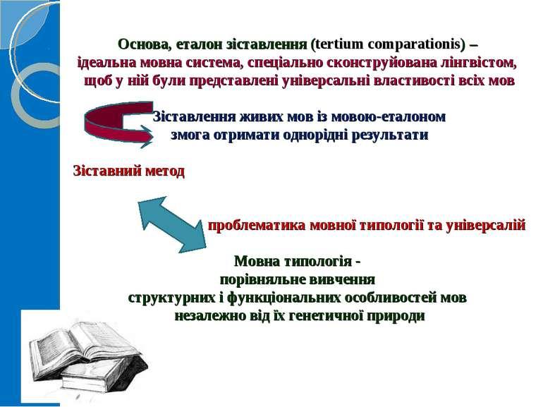 Основа, еталон зіставлення (tertiumcomparationis) – ідеальна мовна система, ...