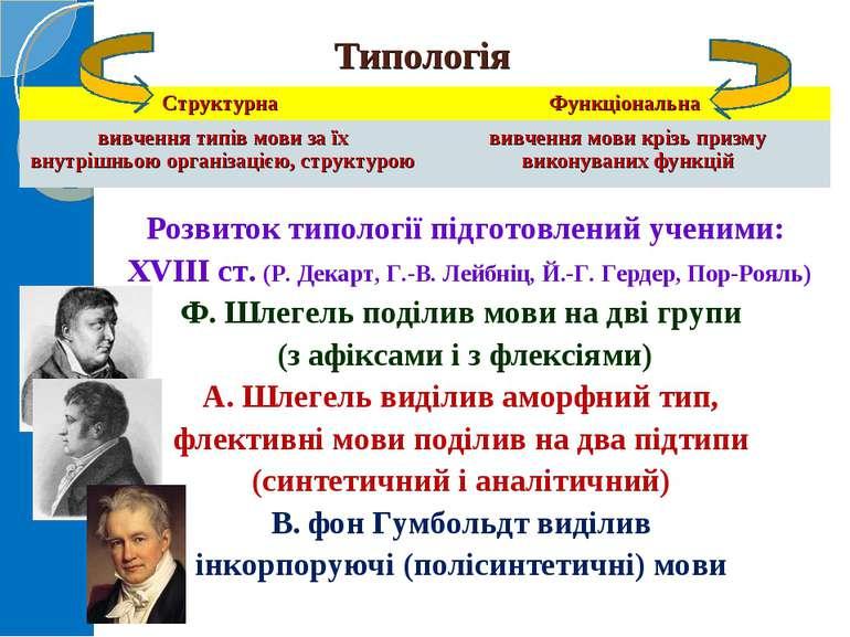 Типологія Розвиток типології підготовлений ученими: XVIIIст. (Р. Декарт, Г....