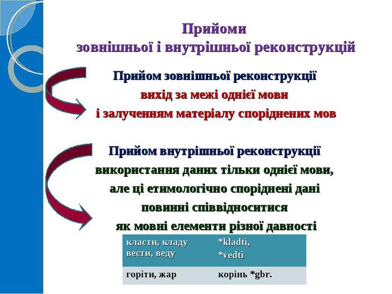 Прийоми зовнішньої і внутрішньої реконструкцій Прийом зовнішньої реконструкці...