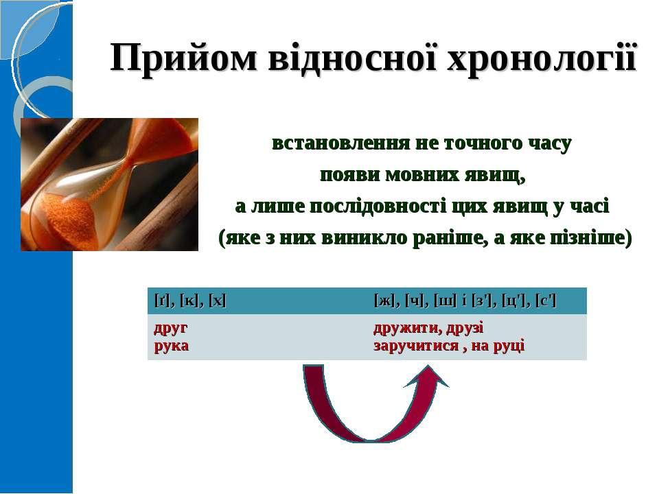 Прийом відносної хронології встановлення не точного часу появи мовних явищ, а...