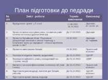 План підготовки до педради №з/п Зміст роботи Термін виконання Виконавці 1. Ві...