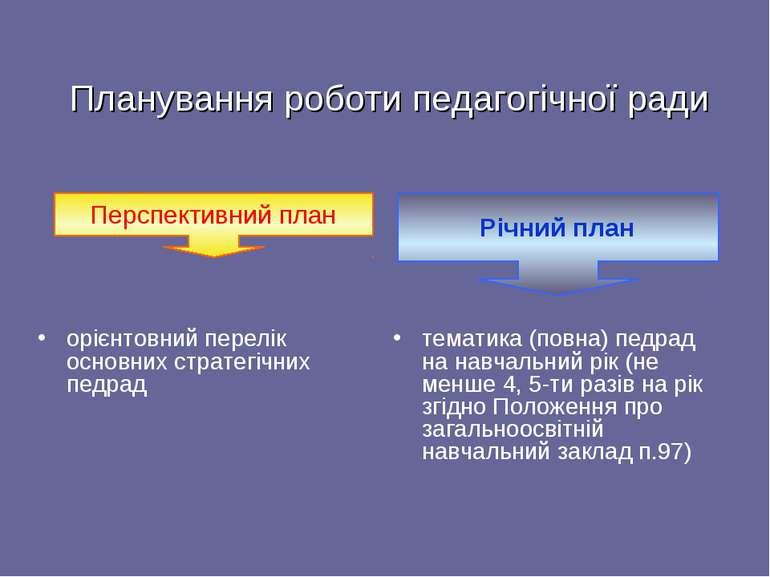 Планування роботи педагогічної ради орієнтовний перелік основних стратегічних...
