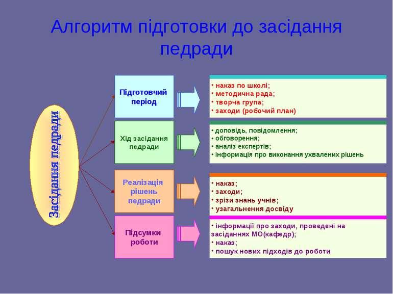 Алгоритм підготовки до засідання педради Підготовчий період Хід засідання пед...
