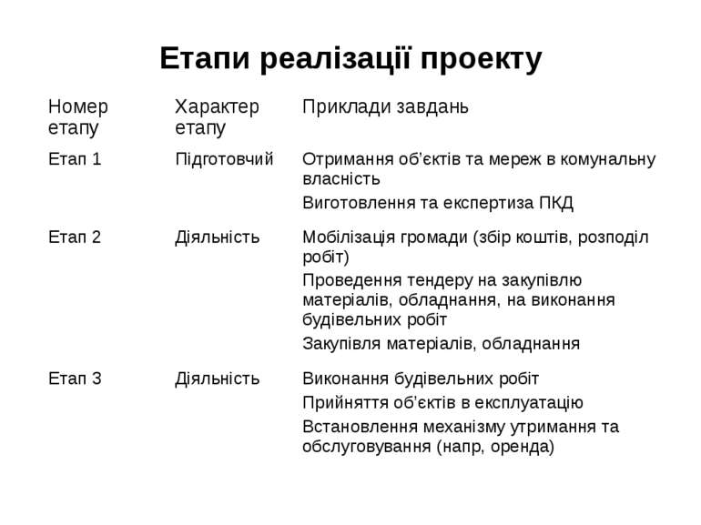 Етапи реалізації проекту Номер етапу Характер етапу Приклади завдань Етап 1 П...