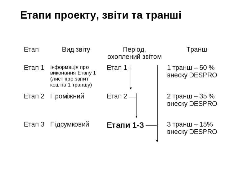 Етапи проекту, звіти та транші Етап Вид звіту Період, охоплений звітом Транш ...