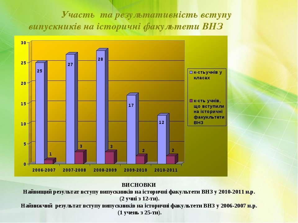 Участь та результативність вступу випускників на історичні факультети ВНЗ ВИС...
