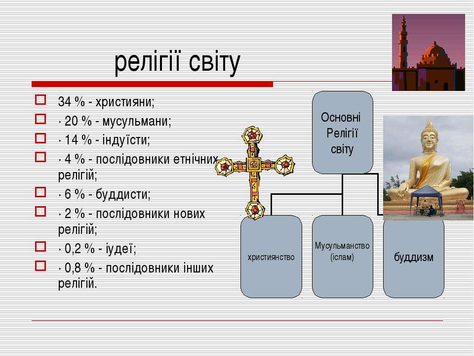 релігії світу 34 % - християни; · 20 % - мусульмани; · 14 % - індуїсти; · 4 %...