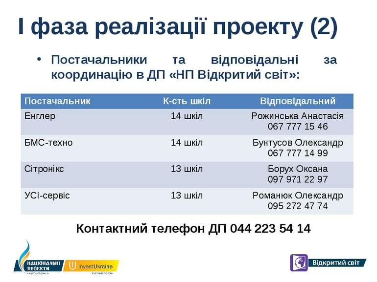 І фаза реалізації проекту (2) Постачальники та відповідальні за координацію в...