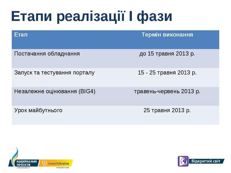 Етапи реалізації І фази Етап Термін виконання Постачання обладнання до 15 тра...