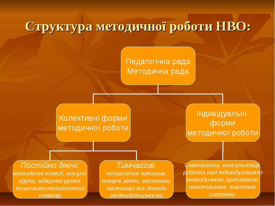 Структура методичної роботи НВО: