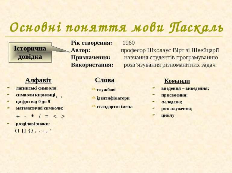 Основні поняття мови Паскаль Алфавіт латинські символи символи кирилиці цифри...