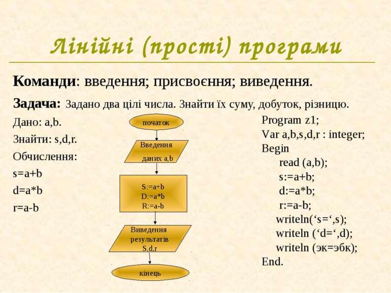 Лінійні (прості) програми Команди: введення; присвоєння; виведення. Задача: З...