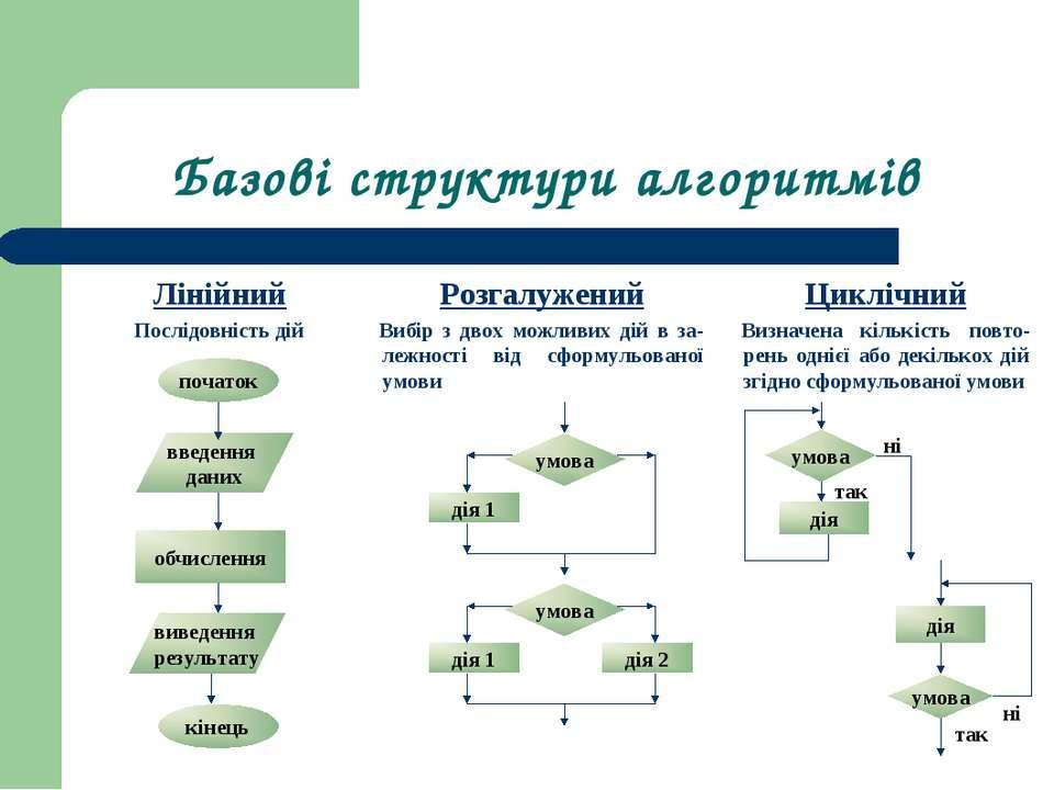 Базові структури алгоритмів Лінійний Послідовність дій Циклічний Визначена кі...