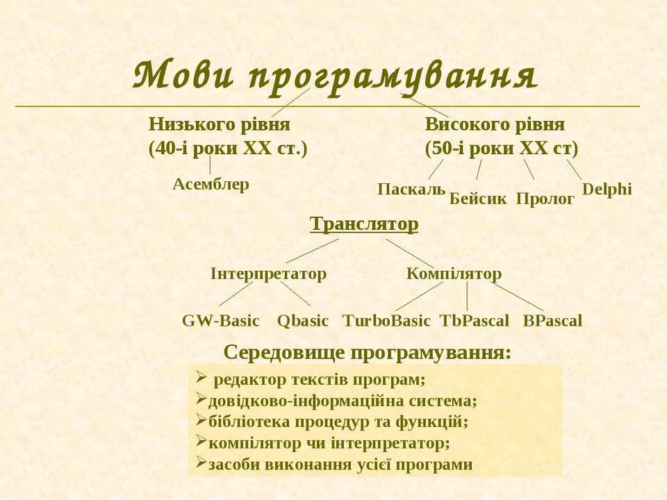 Мови програмування Середовище програмування: редактор текстів програм; довідк...