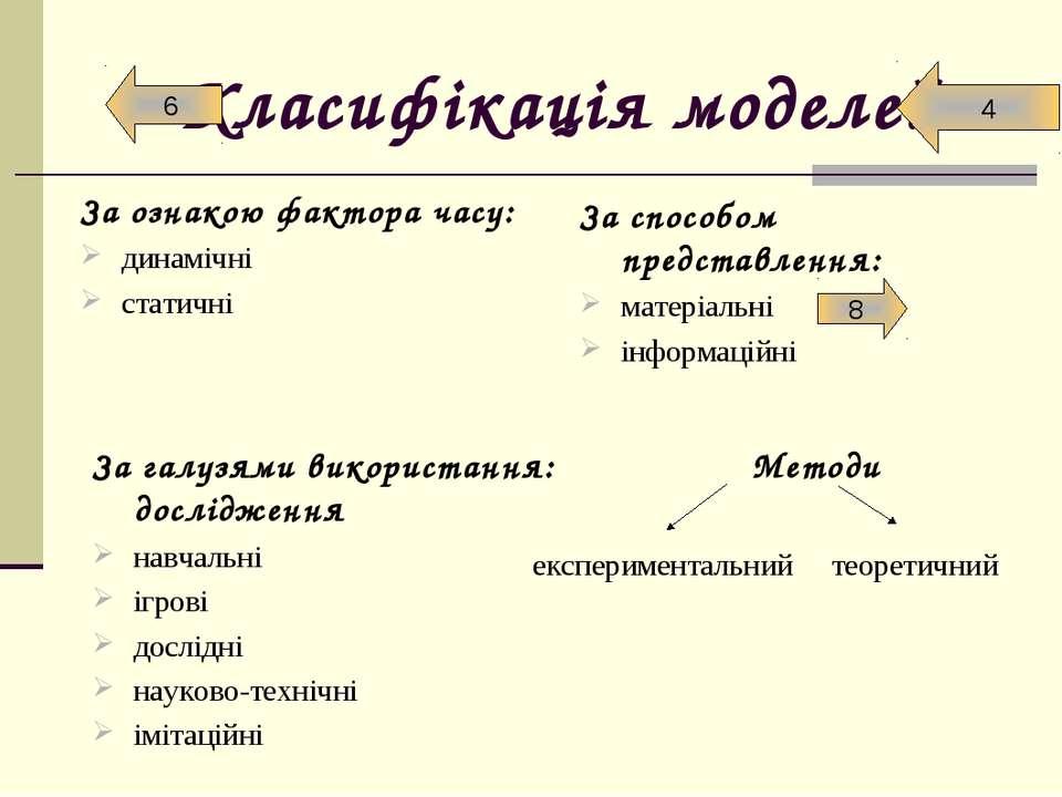 Класифікація моделей За галузями використання: Методи дослідження навчальні і...