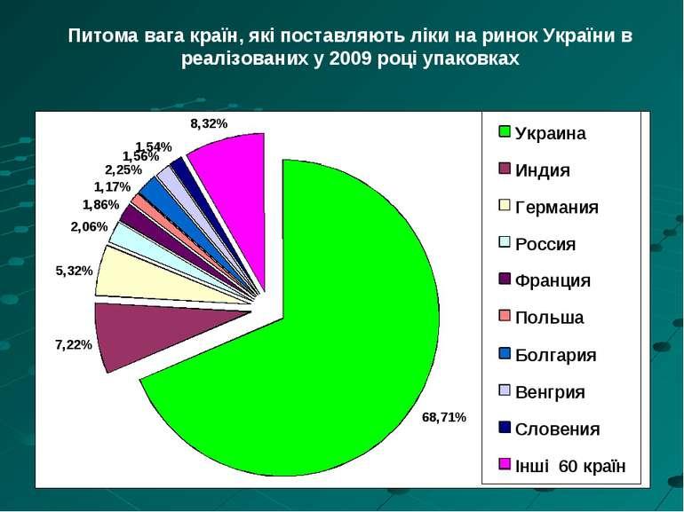 Питома вага країн, які поставляють ліки на ринок України в реалізованих у 200...