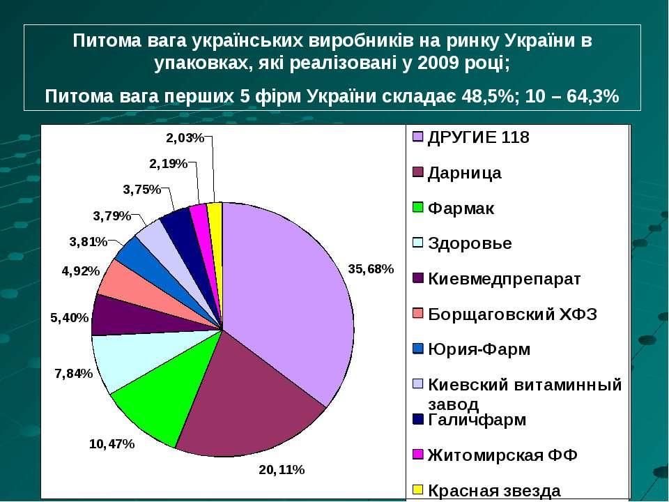 Питома вага українських виробників на ринку України в упаковках, які реалізов...