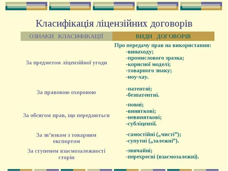 Класифікація ліцензійних договорів