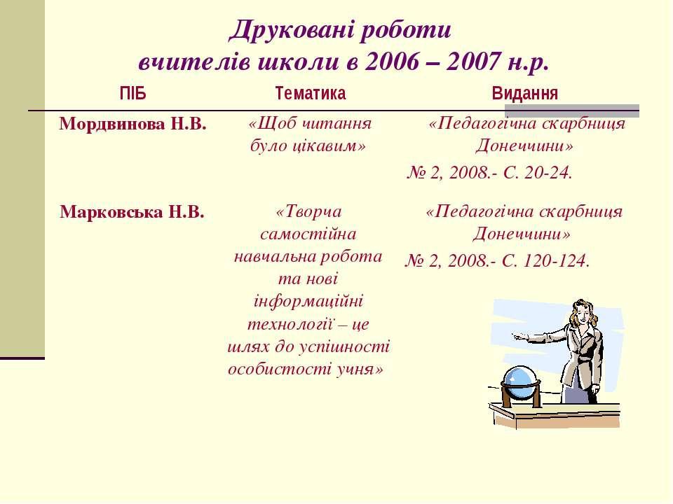 Друковані роботи вчителів школи в 2006 – 2007 н.р. Марковська Н.В. «Творча са...