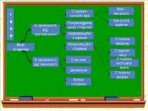 Веб- сторінки В залежності від призначення В залежності від технології Сторін...