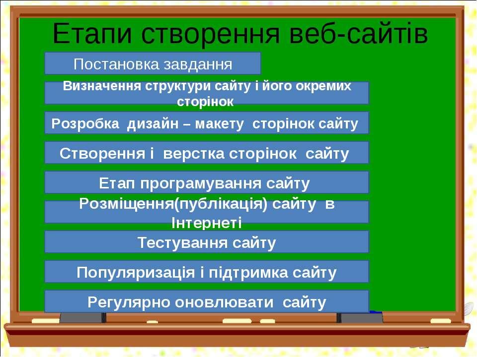 Етапи створення веб-сайтів Постановка завдання Визначення структури сайту і й...