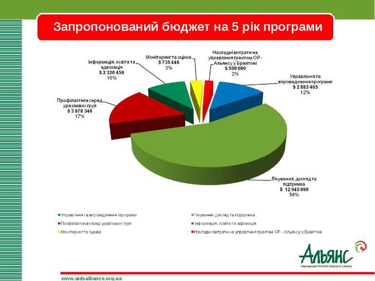 Запропонований бюджет на 5 рік програми www.aidsalliance.org.ua