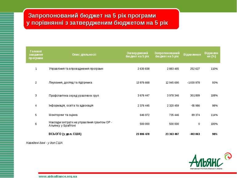 Запропонований бюджет на 5 рік програми у порівнянні з затвердженим бюджетом ...
