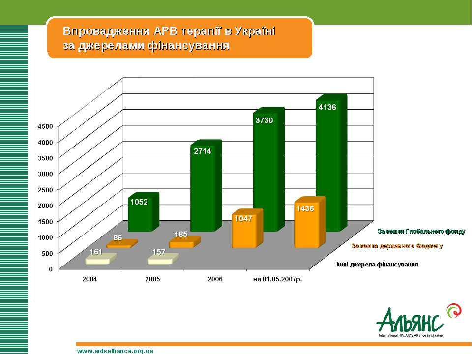 Впровадження АРВ терапії в Україні за джерелами фінансування www.aidsalliance...