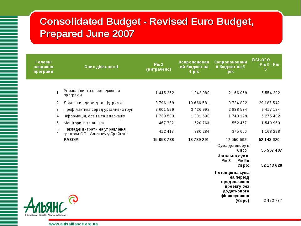 Consolidated Budget - Revised Euro Budget, Prepared June 2007 www.aidsallianc...