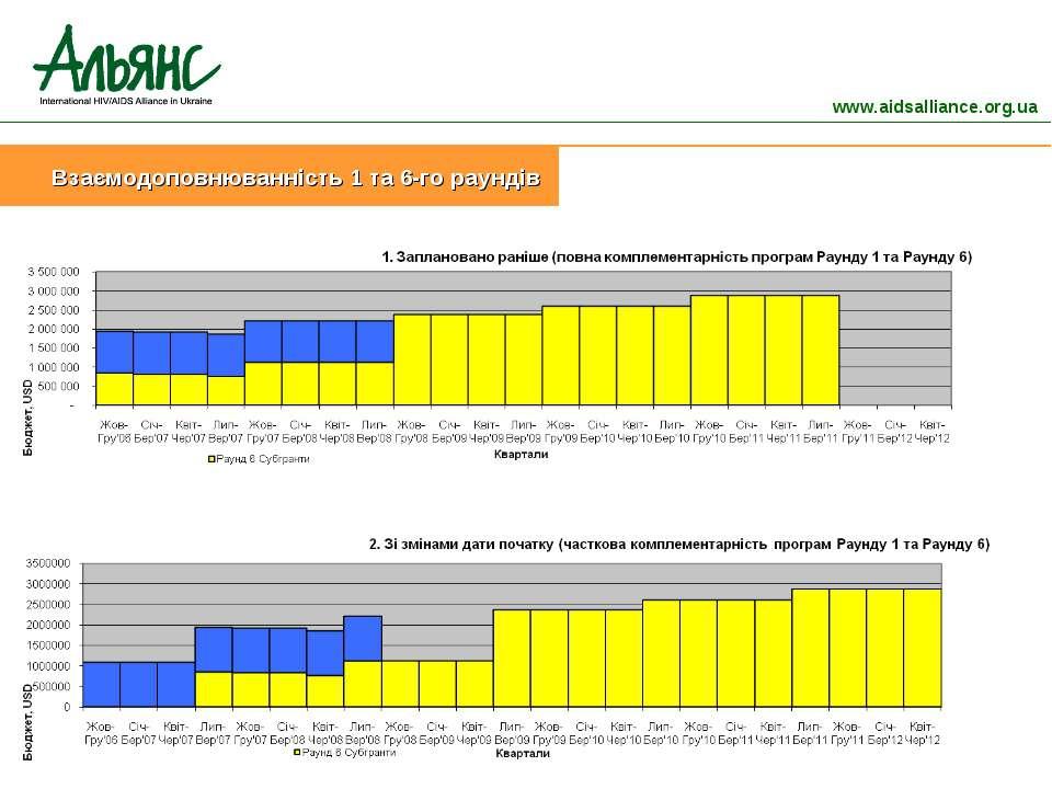 www.aidsalliance.org.ua Взаємодоповнюванність 1 та 6-го раундів