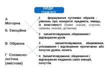 ВИДИ ПАМ'ЯТІ А Моторна Б Емоційна В Образна Г Словесно-логічна (змістова) 2 з...