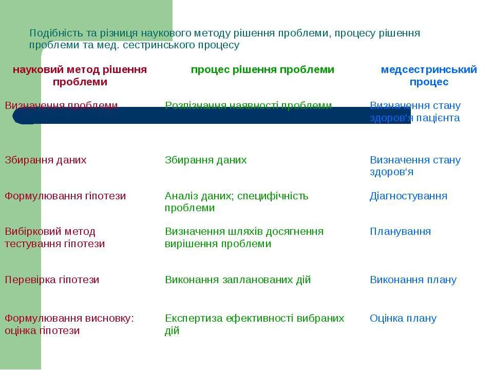 Подібність та різниця наукового методу рішення проблеми, процесу рішення проб...