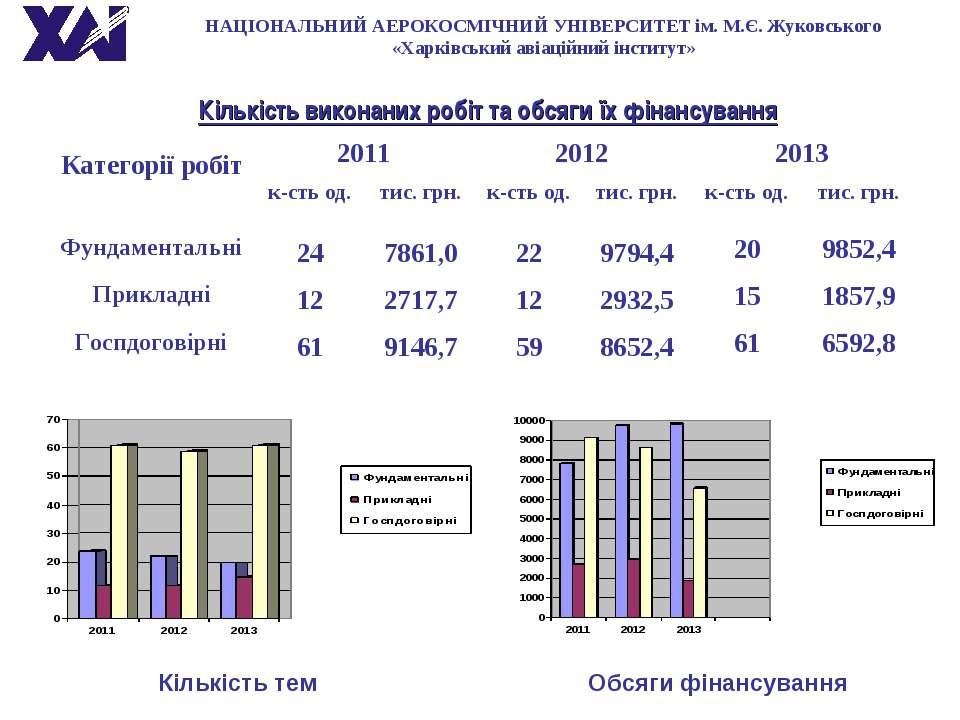 Кількість виконаних робіт та обсяги їх фінансування НАЦІОНАЛЬНИЙ АЕРОКОСМІЧНИ...