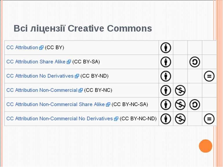 Всі ліцензії Creative Commons