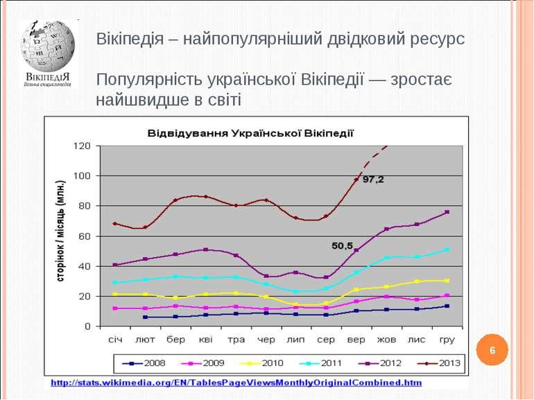 Вікіпедія – найпопулярніший двідковий ресурс Популярність української Вікіпед...