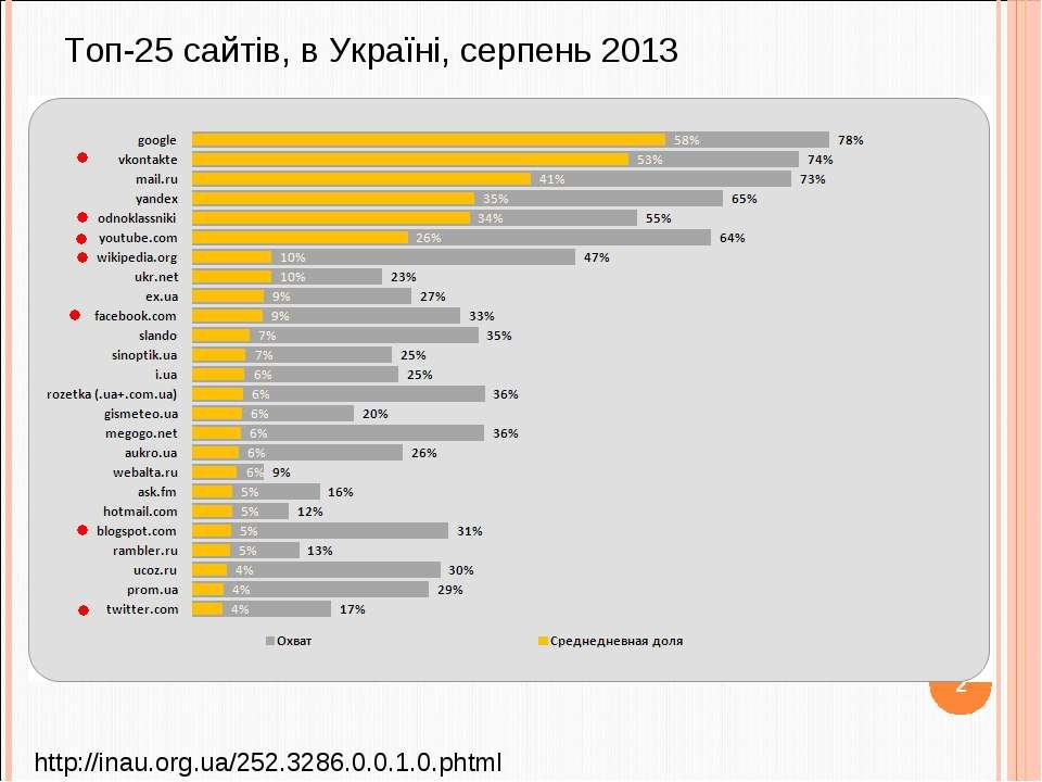 Топ-25 сайтів, в Україні, серпень 2013 http://inau.org.ua/252.3286.0.0.1.0.ph...