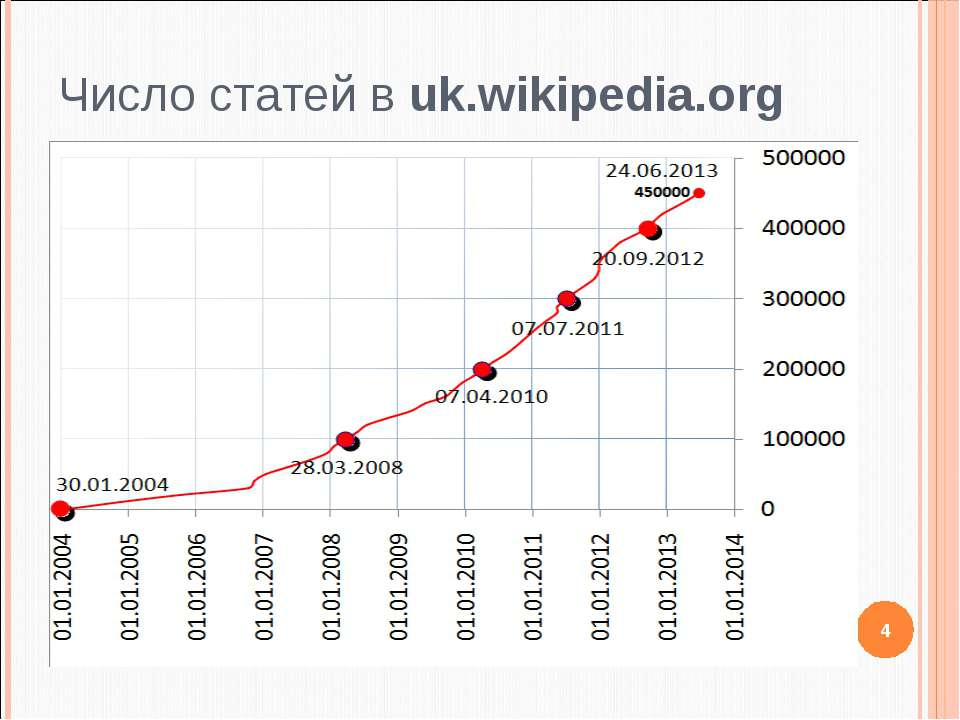 Число статей в uk.wikipedia.org 4