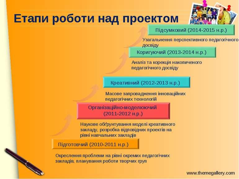 Етапи роботи над проектом Креативний (2012-2013 н.р.) Коригуючий (2013-2014 н...