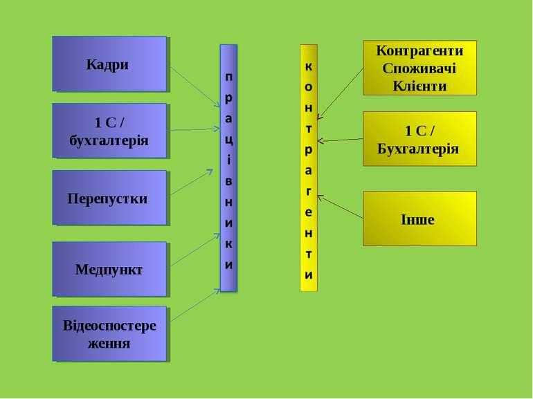 Кадри 1 С / бухгалтерія Перепустки Контрагенти Споживачі Клієнти 1 С / Бухгал...