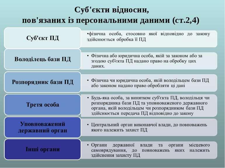 Суб'єкти відносин, пов'язаних із персональними даними (ст.2,4)
