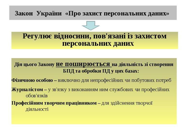 Закон України «Про захист персональних даних» Дія цього Закону не поширюється...