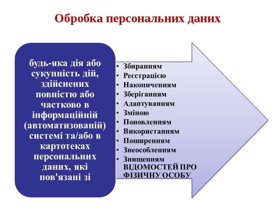 Обробка персональних даних