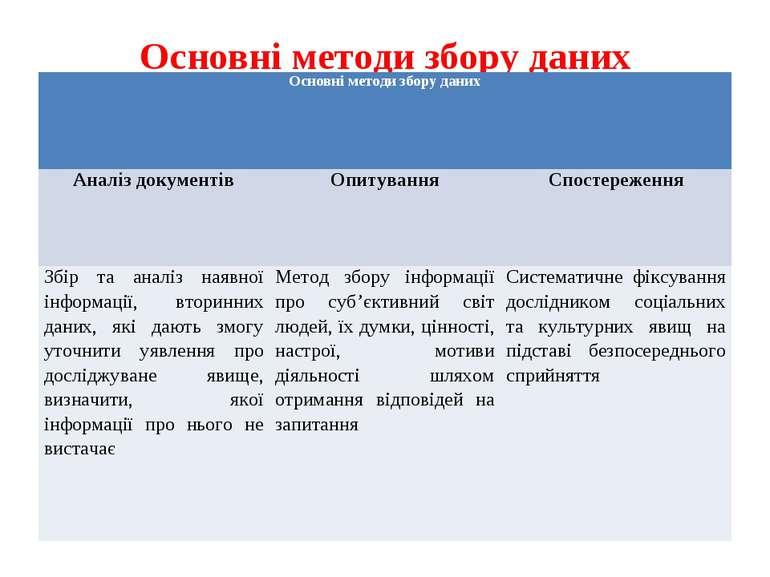 Основні методи збору даних Основні методи збору даних Аналіз документів Опиту...