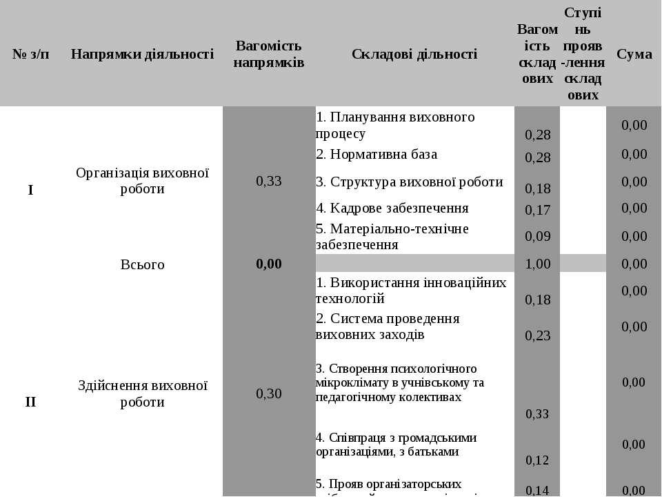 № з/п Напрямки діяльності Вагомість напрямків Складові дільності Вагомість ск...