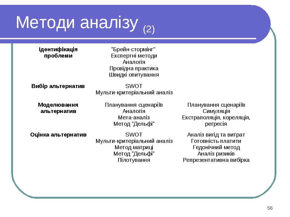 """Методи аналізу (2) * Ідентифікація проблеми """"Брейн-стормінг"""" Експертні методи..."""