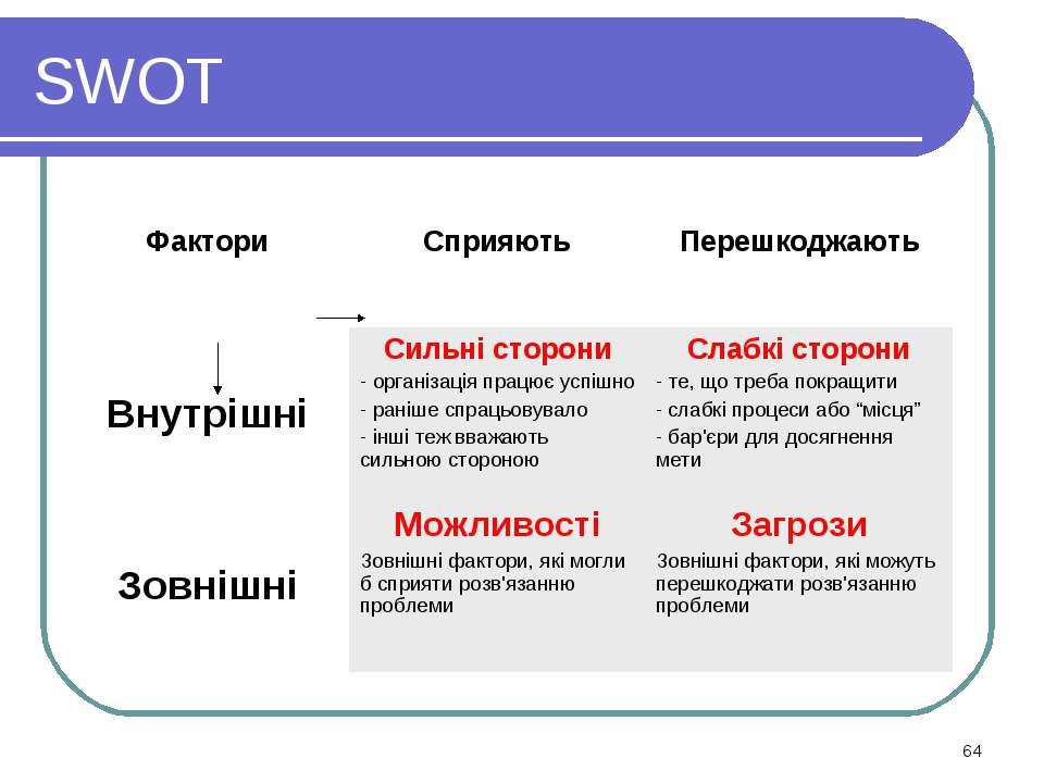 * SWOT Фактори Сприяють Перешкоджають Внутрішні Сильні сторони - організація ...