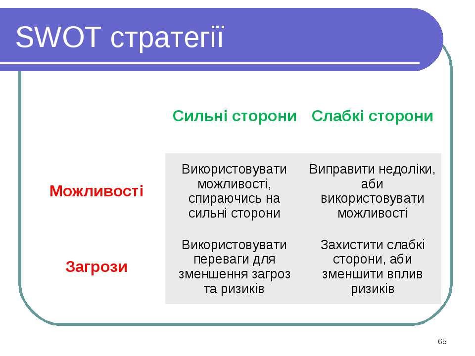 * SWOT стратегії Сильні сторони Слабкі сторони Можливості Використовувати мож...
