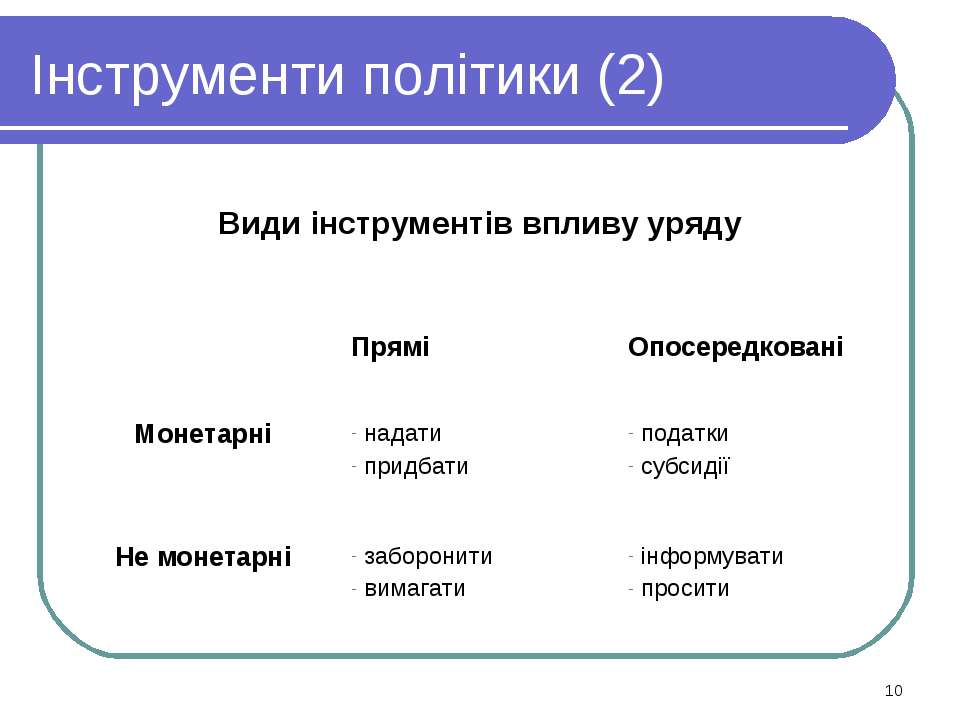 Інструменти політики (2) * Види інструментів впливу уряду Прямі Опосередкован...