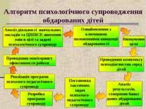 Алгоритм психологічного супроводження обдарованих дітей